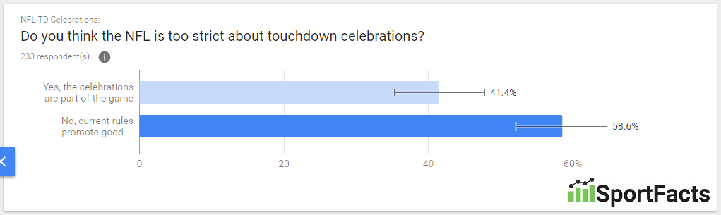 older-touchdown-celebrations
