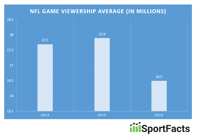 NFL-ratings-2014-2016