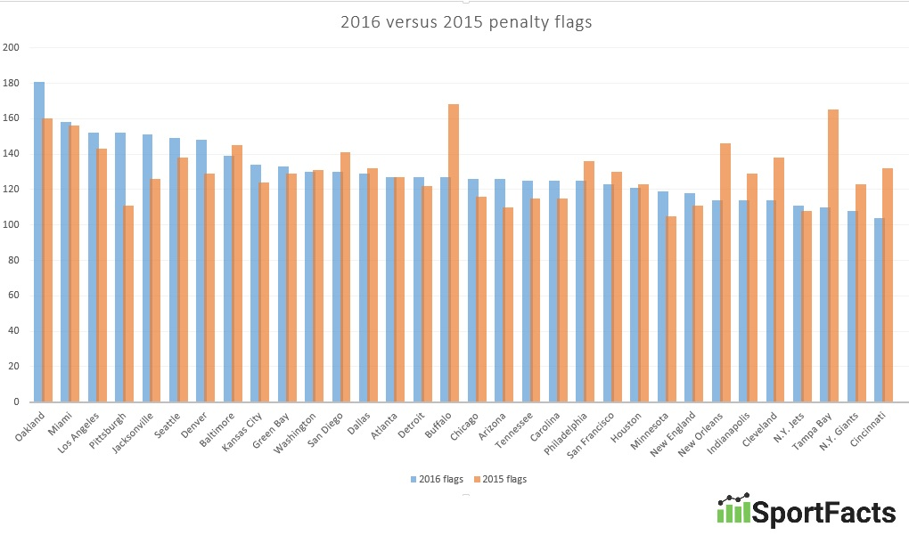 nfl-penalty-flags-by-team