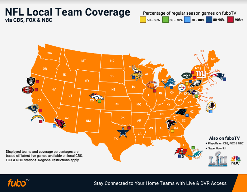 FUBO-nfl-coverage