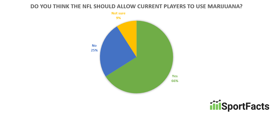 marijuana-nfl-players