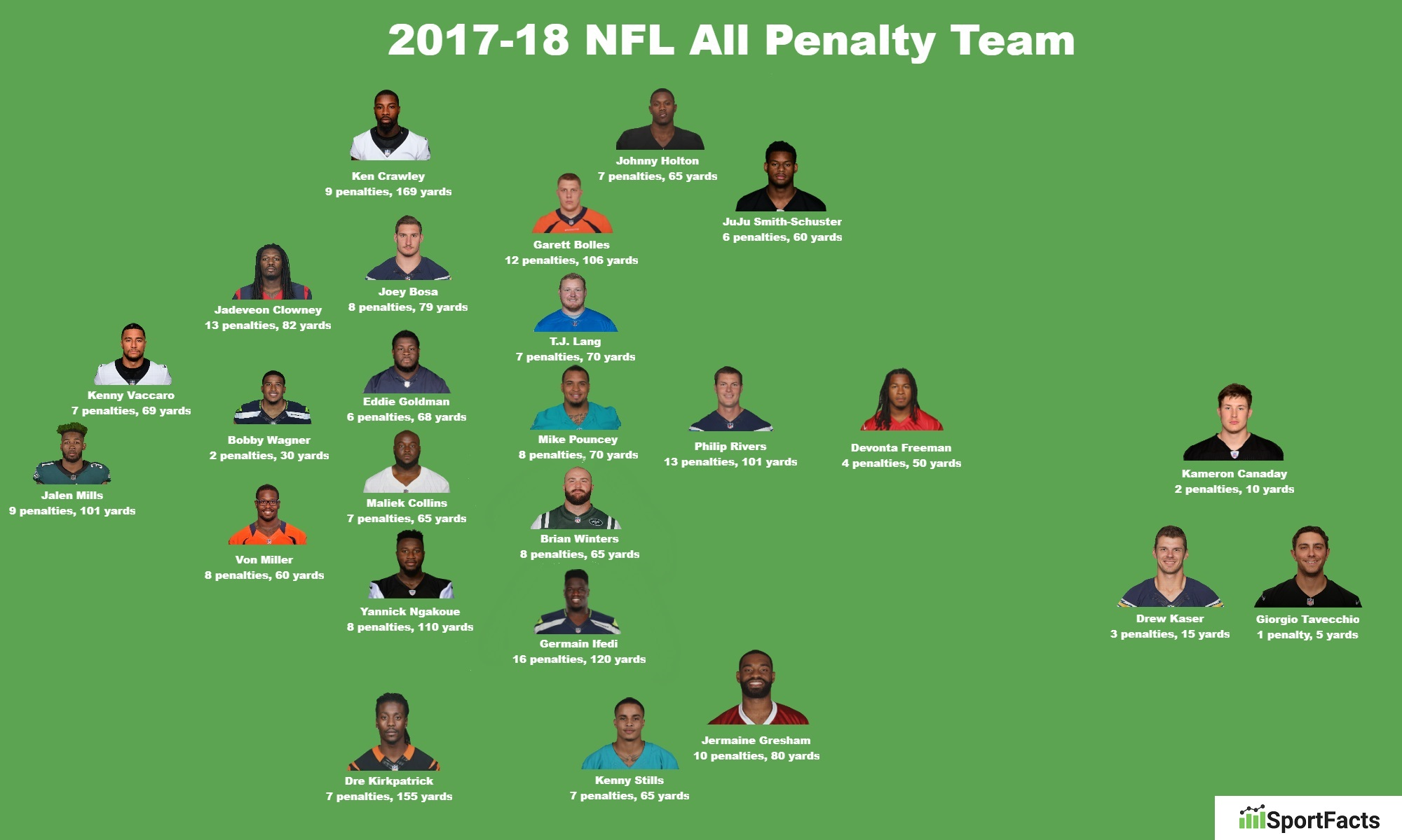 nfl-all-penalty-team-2017-19