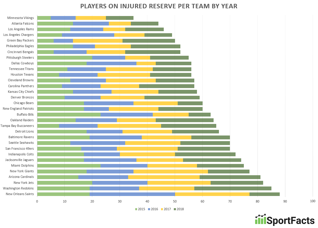 Report: The Most Injury-Prone NFL Teams of the Last Four